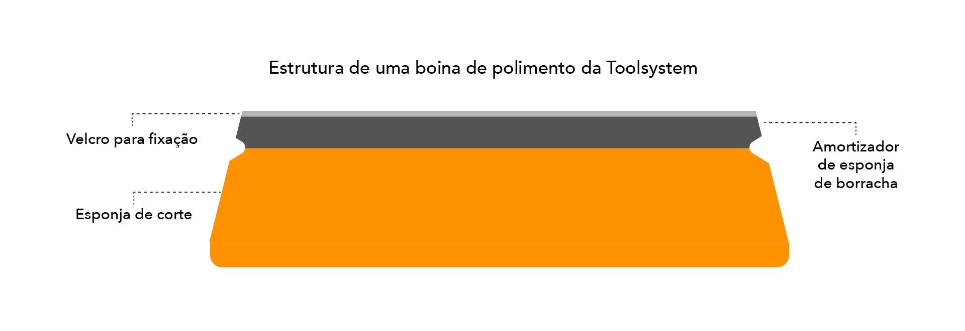 Read more about the article Tudo O Que Você Precisa Saber Sobre Boinas de Polimento